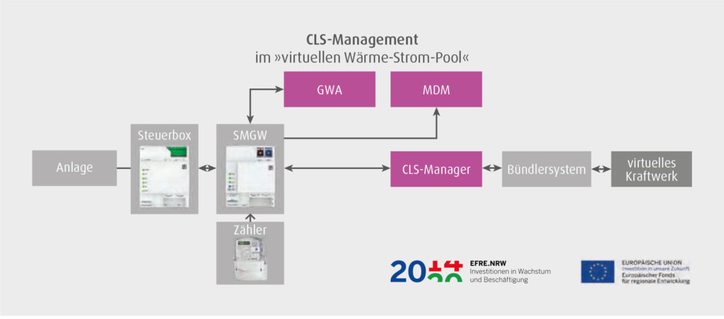 CLS-Management im »virtuellenWärme-Strom-Pool«
